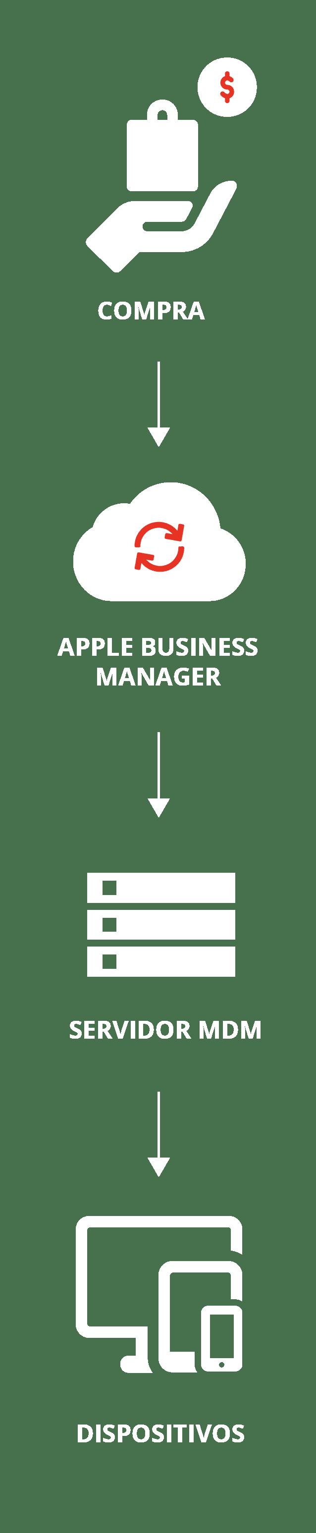 Cloud Apple